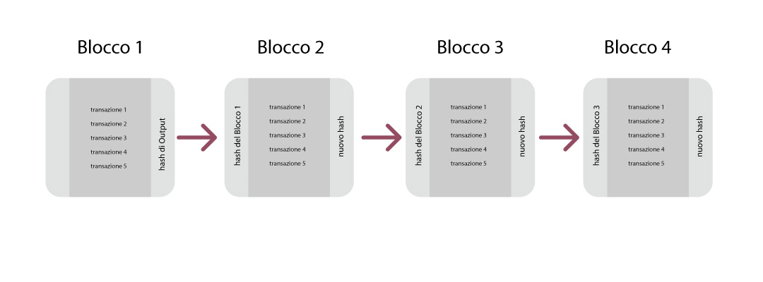 catena di blocchi
